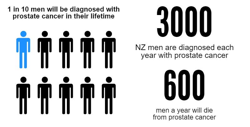 1 in 10 NZ men will develop prostate cancer, Over 600 men die a year from prostate cancer.